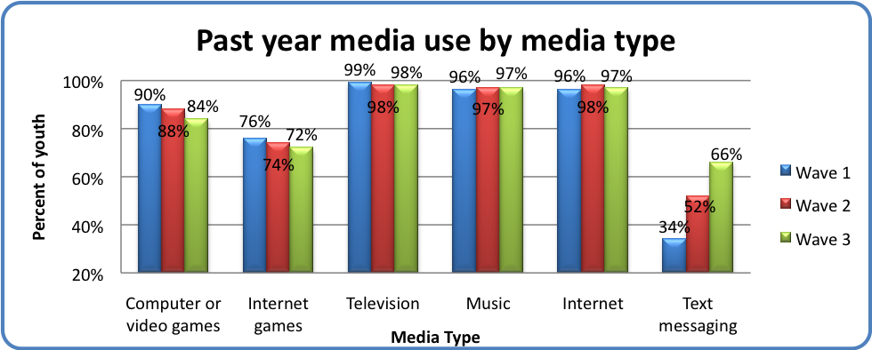 Past year media use by media type