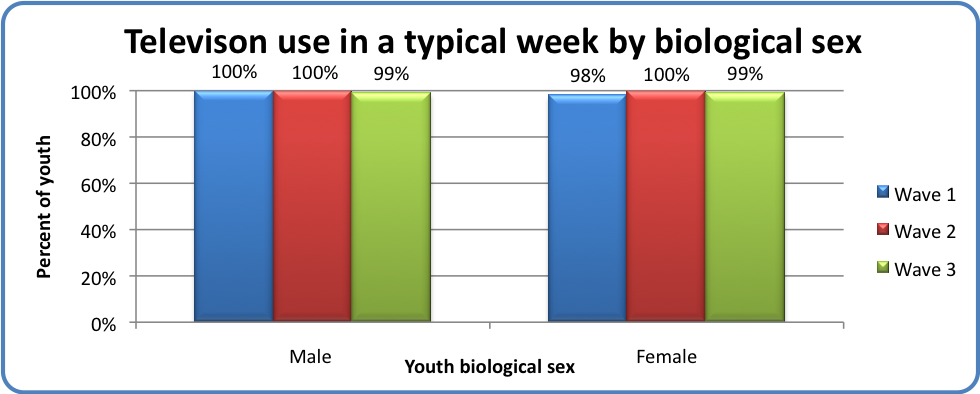 Television use in a typical week by biological sex
