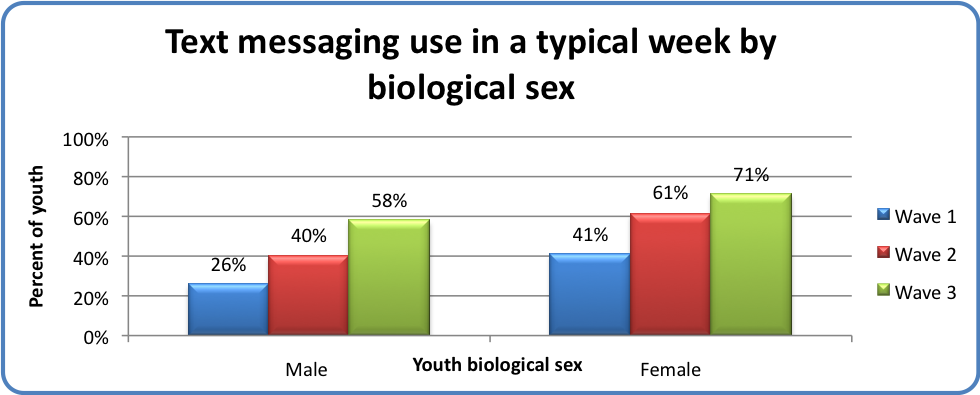 Text messaging use in a typical week by biological sex