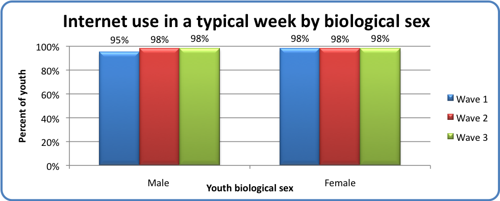 Internet use in a typical week by biological sex