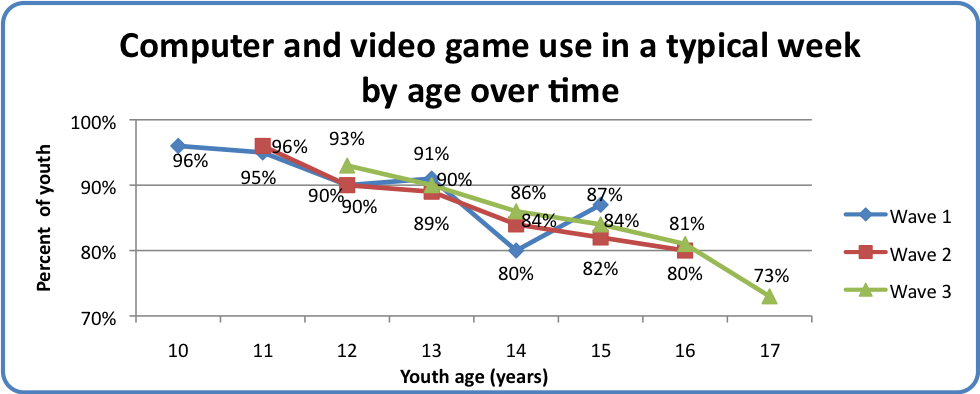 Computer and video game use in a typical week by age over time