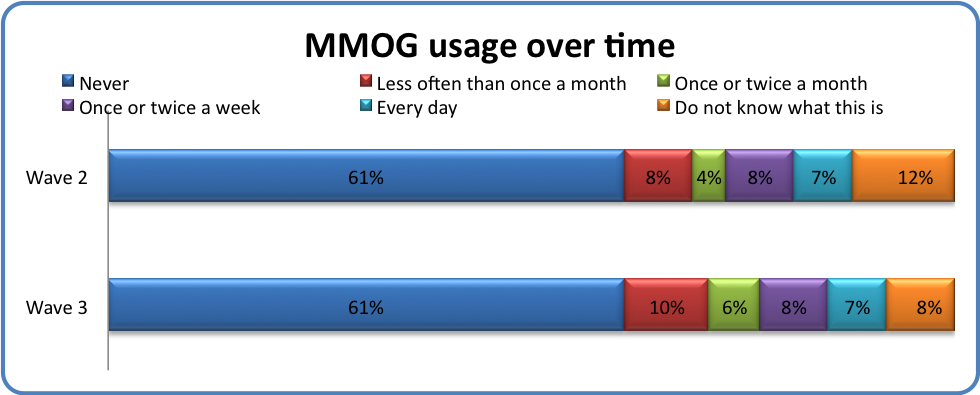 MMOG usage over time