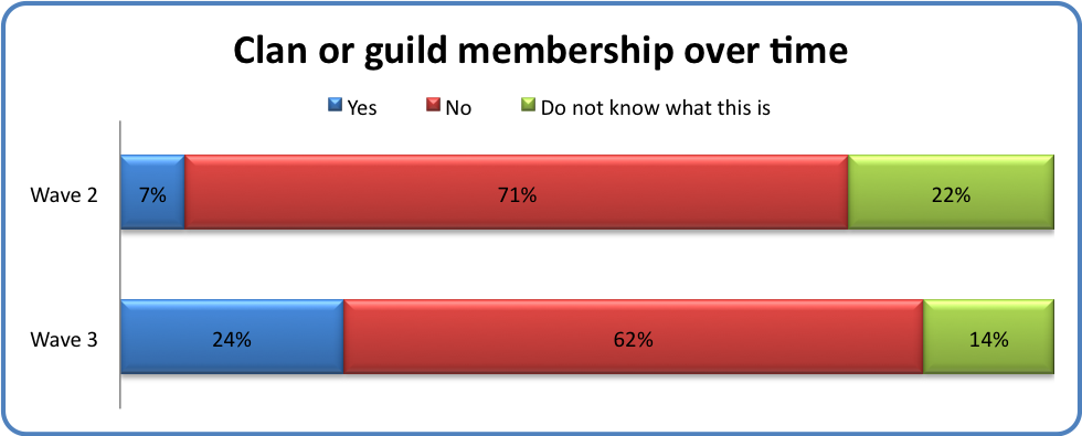Clan or guild membership over time