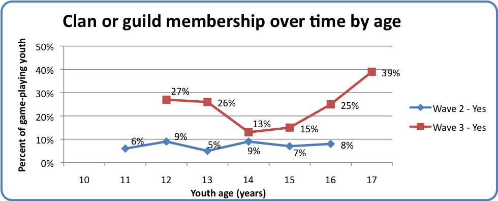 Clan or guild membership over time by age