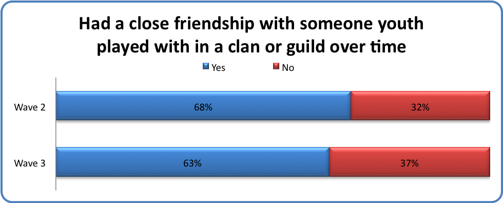 Had a close friendship with someone youth played with in a clan or guild over time