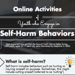 Online Activities of Youth who Engage in Self-Harm Behaviors
